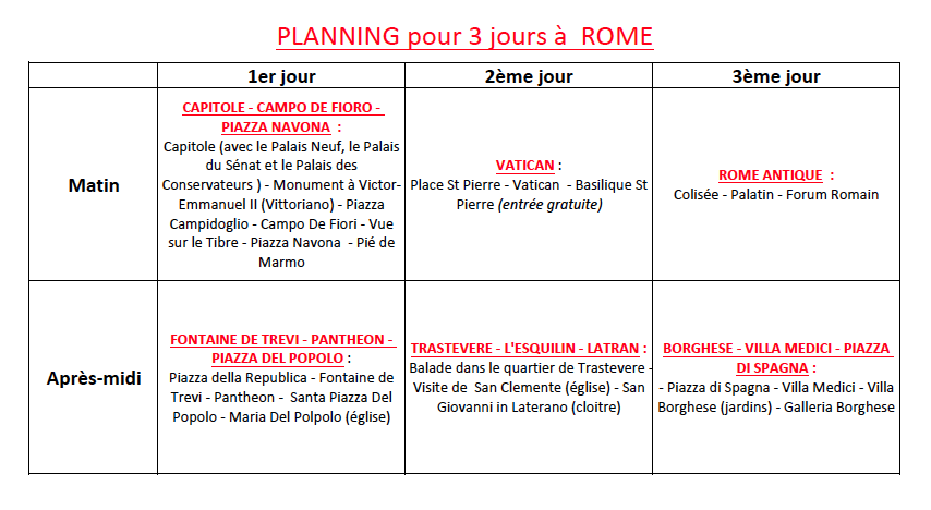 planning pour visiter rome en 3 jours